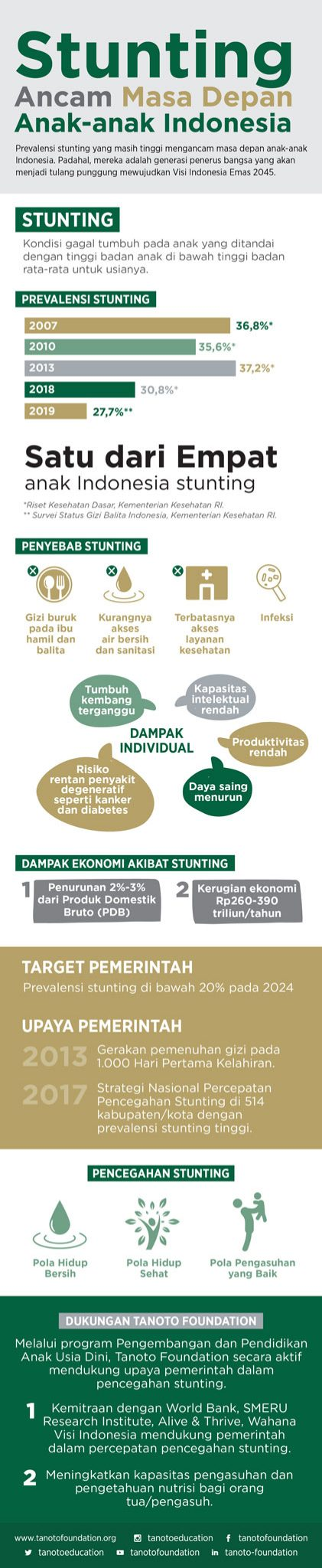 infografis stunting